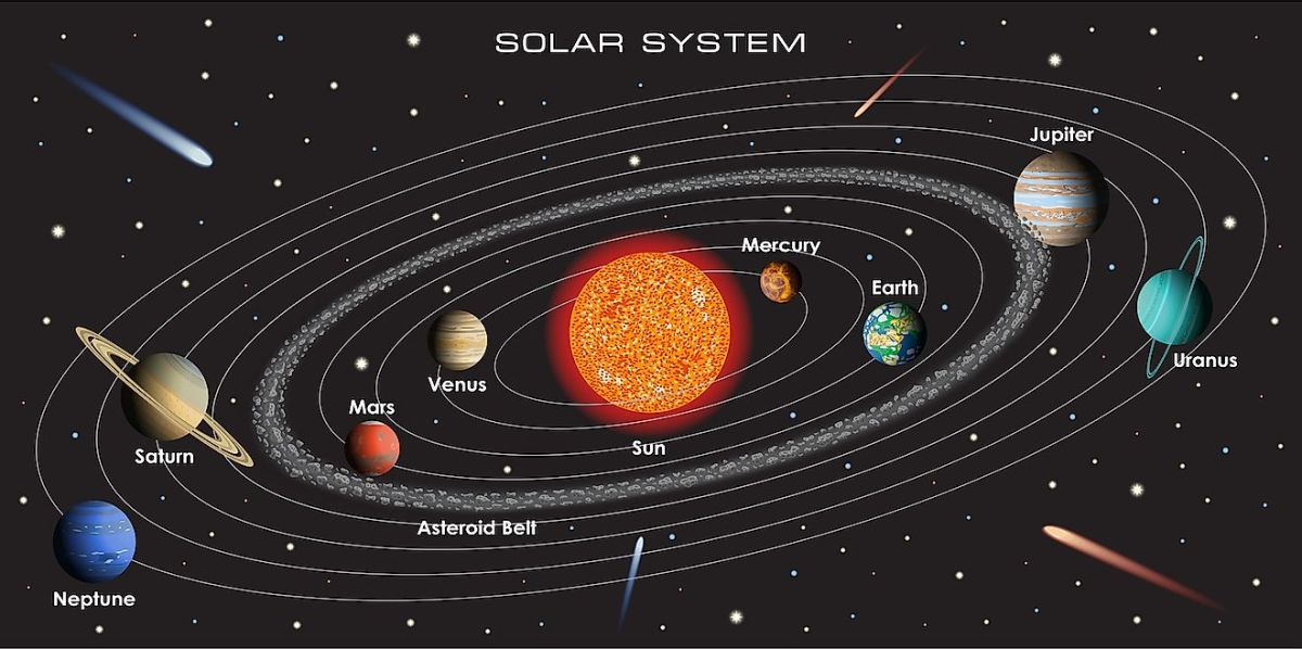 Do you know - In mythological Roman stories, 'Sol' is said to be the sun god, the word solar means, related to the sun. That is why the family of the Sun is called the Solar System.