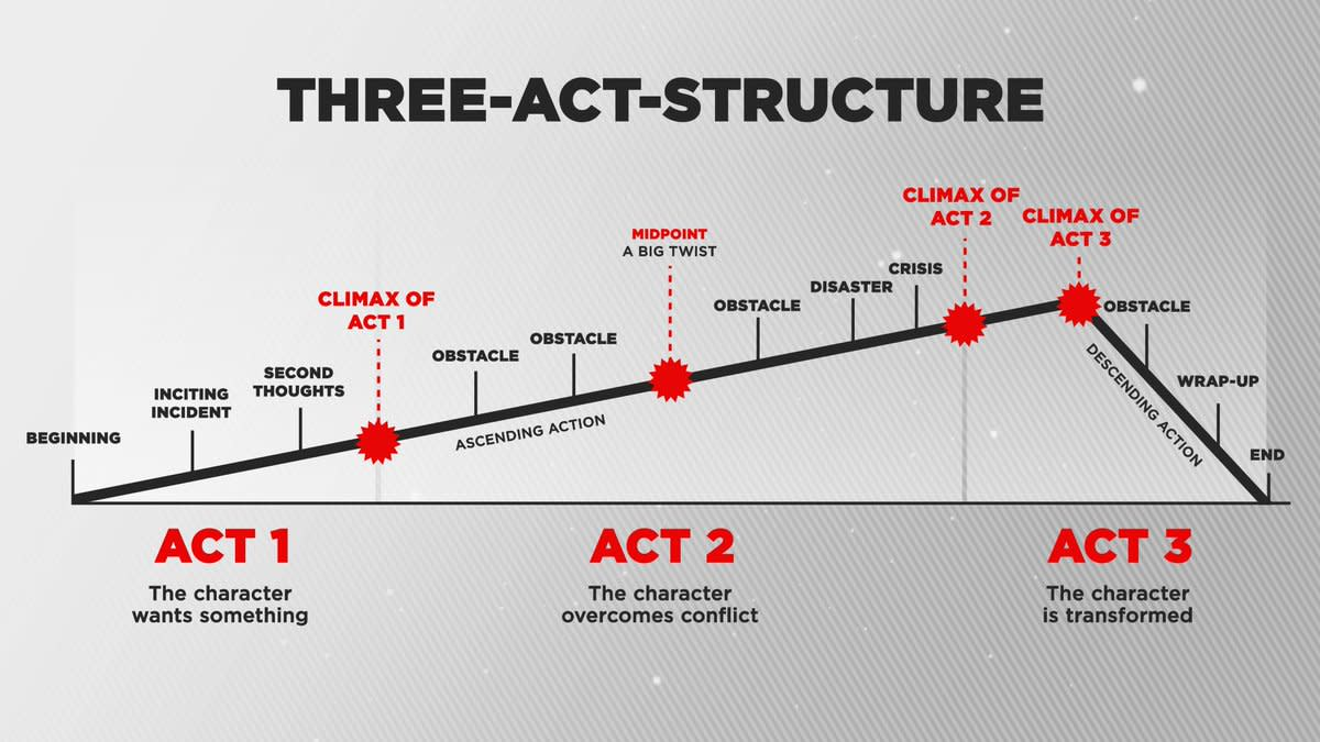 The Three Act Structure as Illustrated by Tim Schmoyer