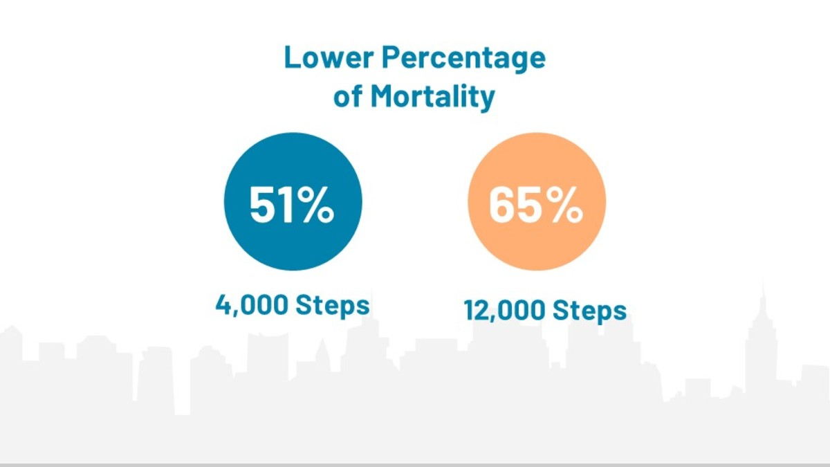 Benefits of walking. Lower risk of mortality.
