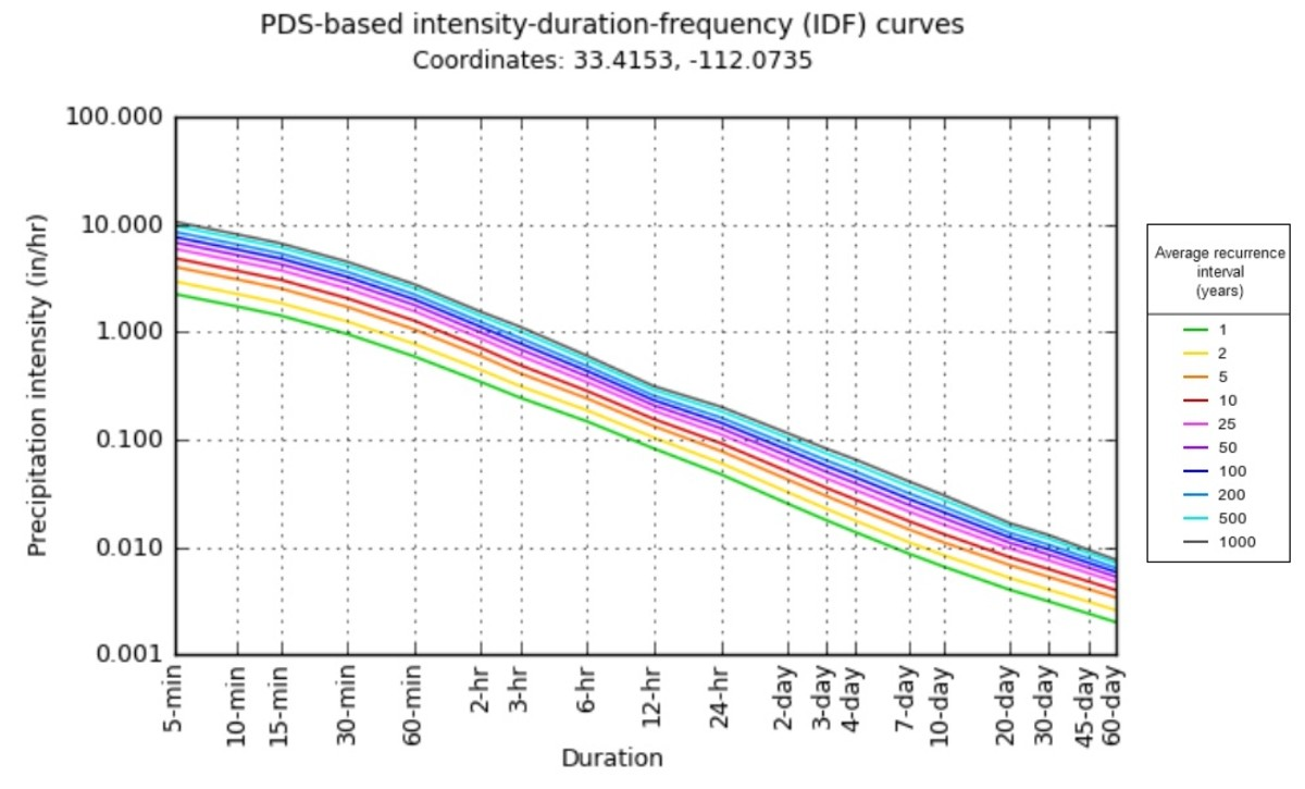 This graph shows the relationship between rainfall intensity, duration, and frequency (reoccurrence interval).