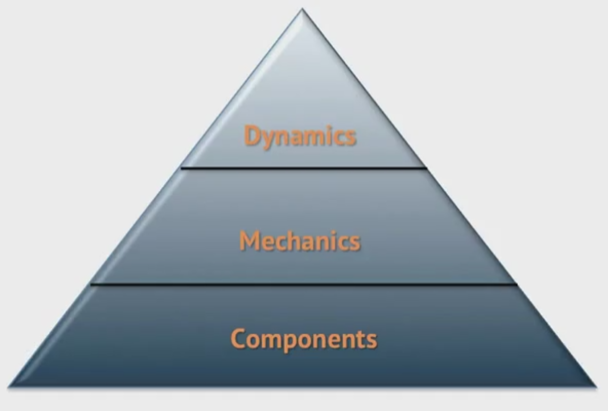 Kevin Werbach's framework of gamification elements