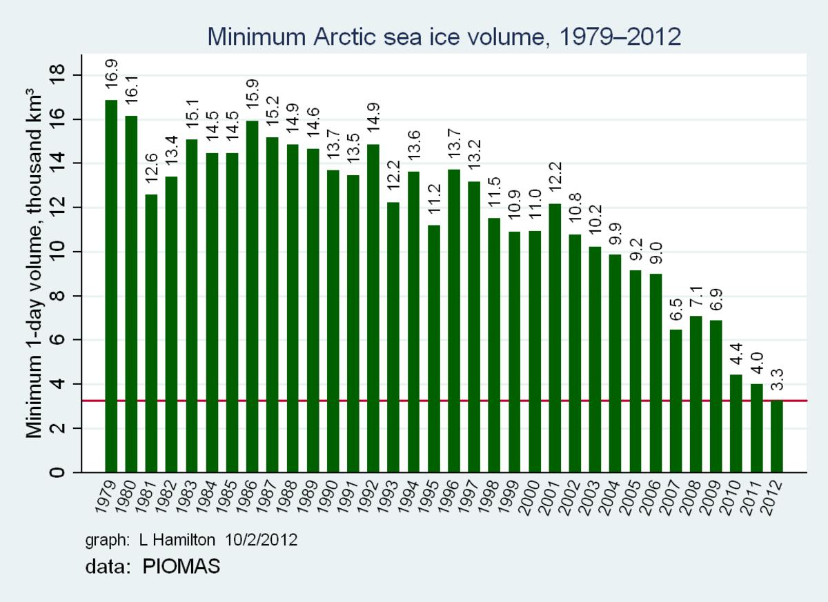 Sea ice volume graph, courtesy of Dr. L. Hamilton.  PIOMAS model annual minimum data.