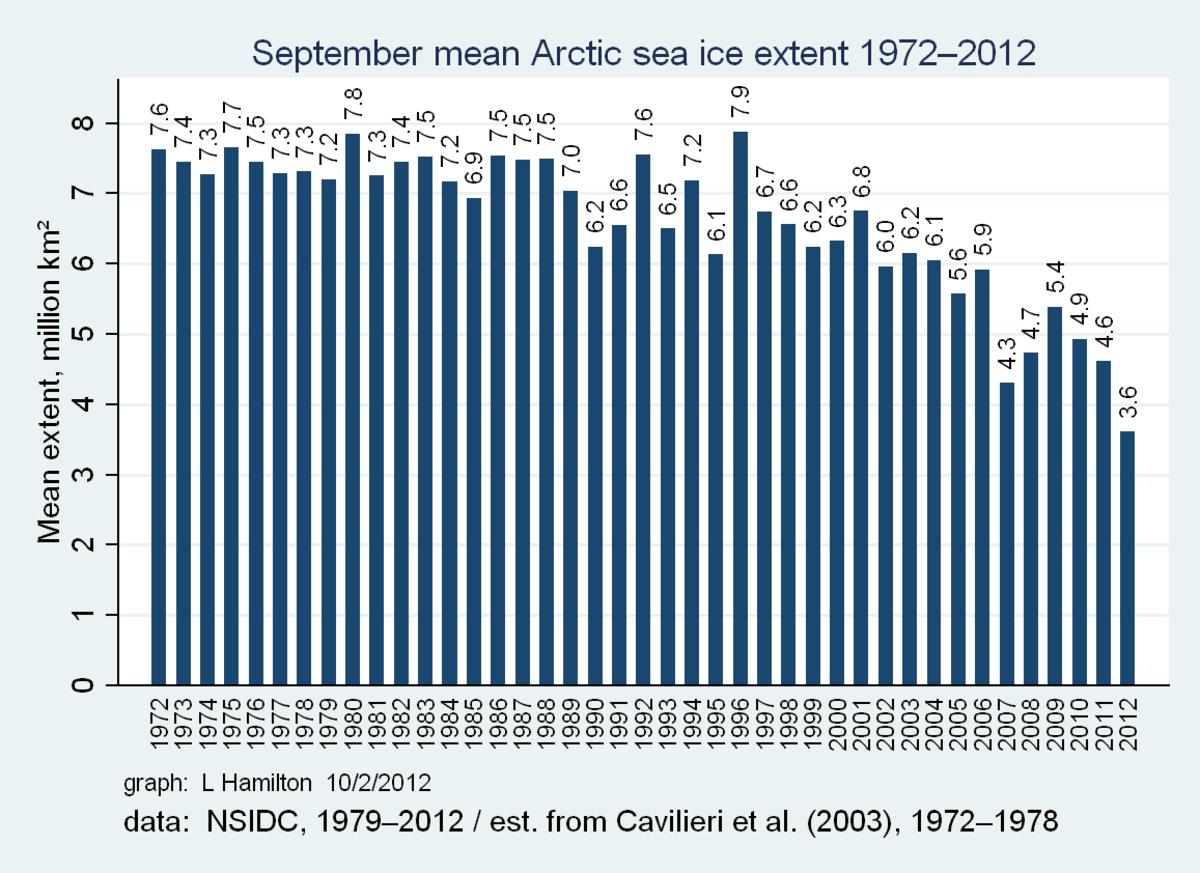 Arctic sea ice extent graph, courtesy of Dr. L. Hamilton.   NSIDC annual minimum data.