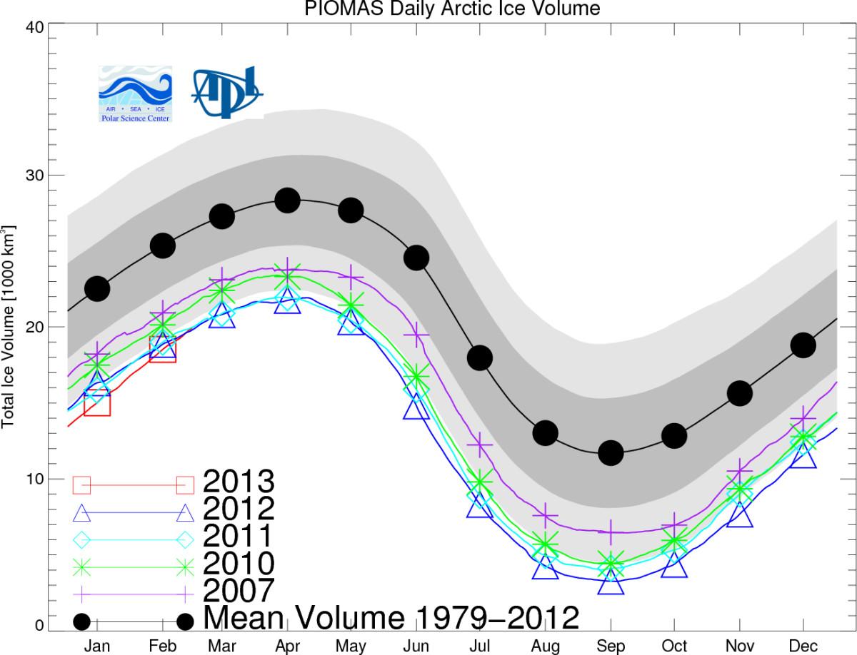 Ice Volume (monthly values.)  Image courtesy University of Washington.