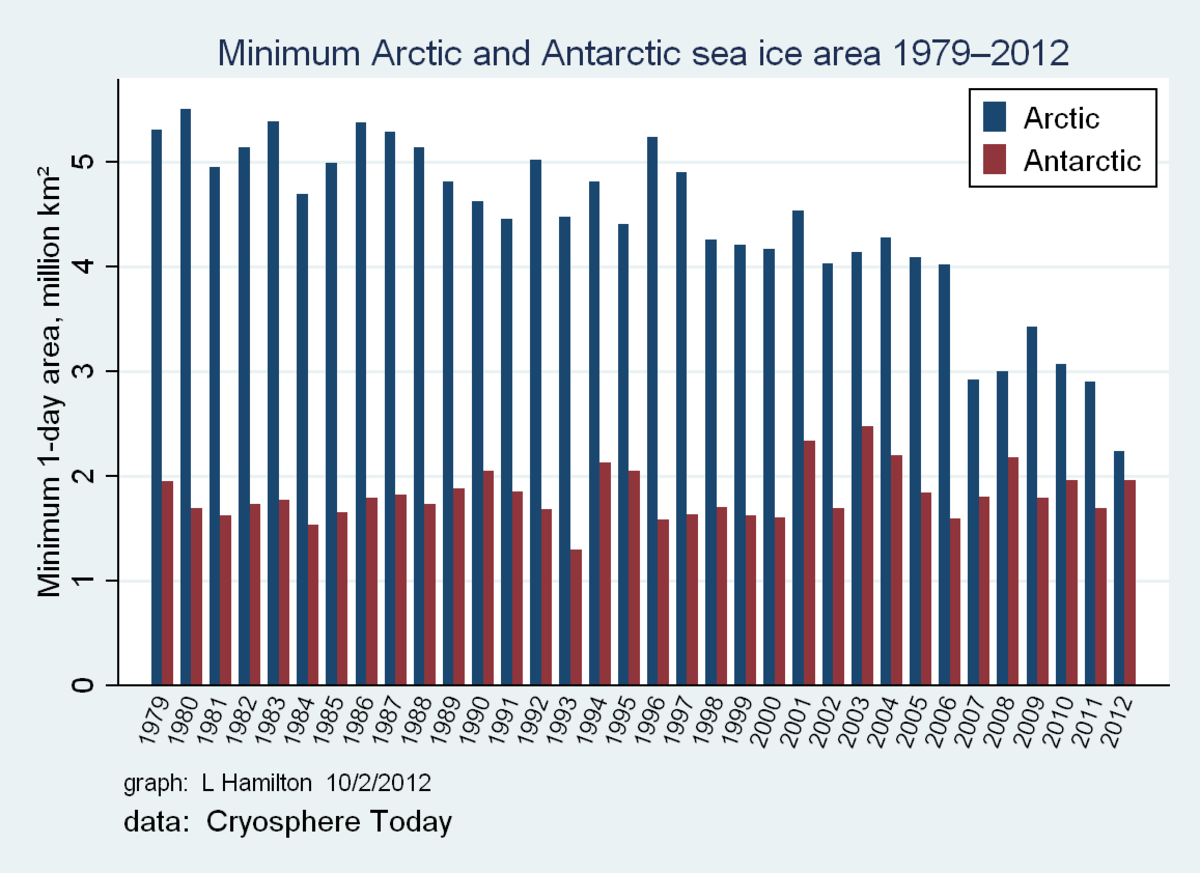 Sea ice area graph for both Arctic and Antarctica area, courtesy of Dr. L. Hamilton.  Cryosphere annual minimum data.
