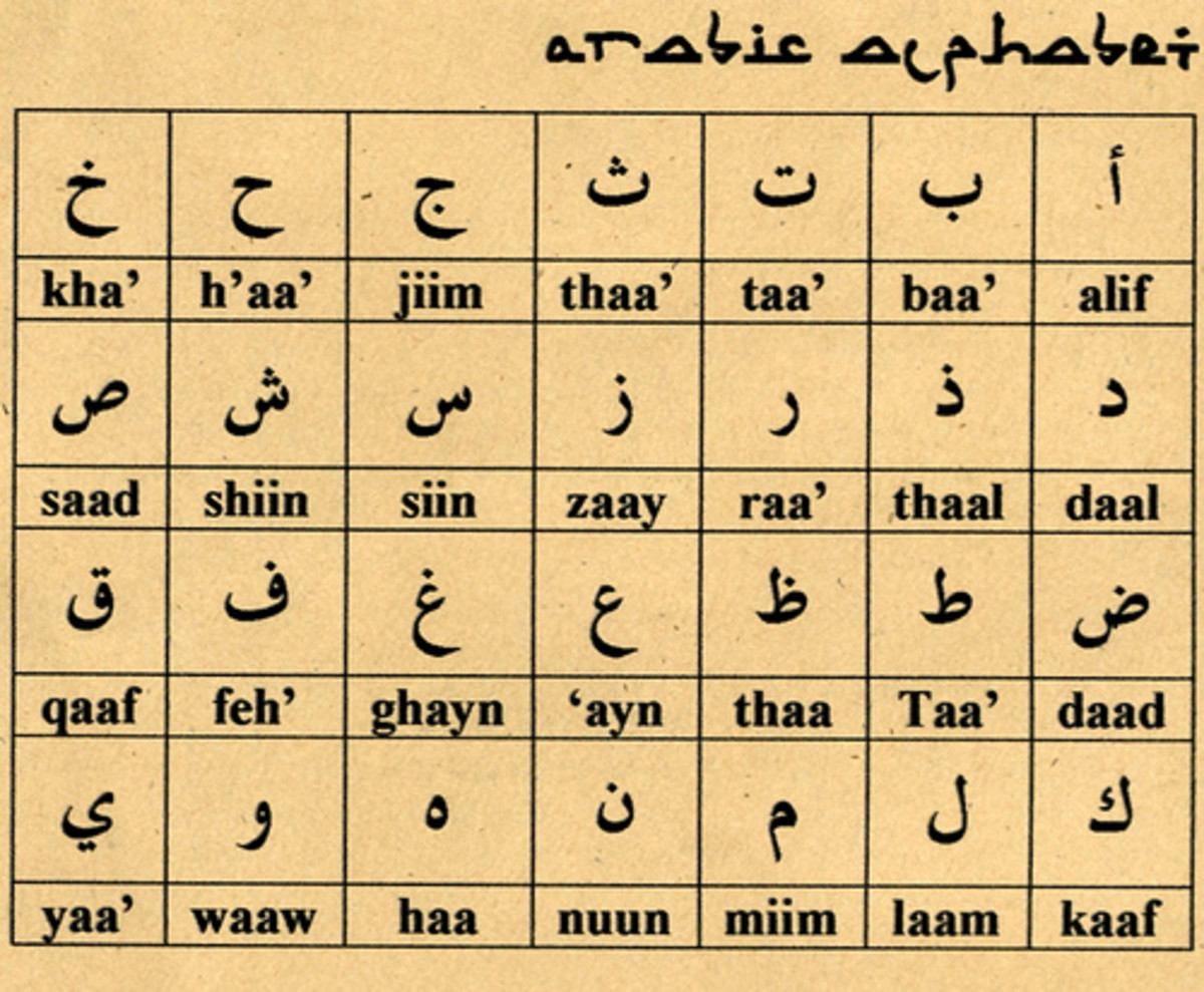 This table depicts the characters of the Arabic alphabet.