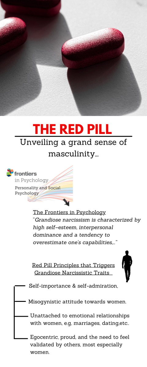 An infographic displaying the traits of a Grandiose narcissistic personality in relation to the red pill idea of masculinity.