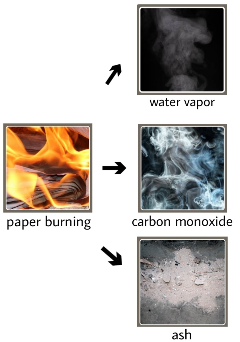 The burning paper produces three new products: water vapor, carbon monoxide, and ash.