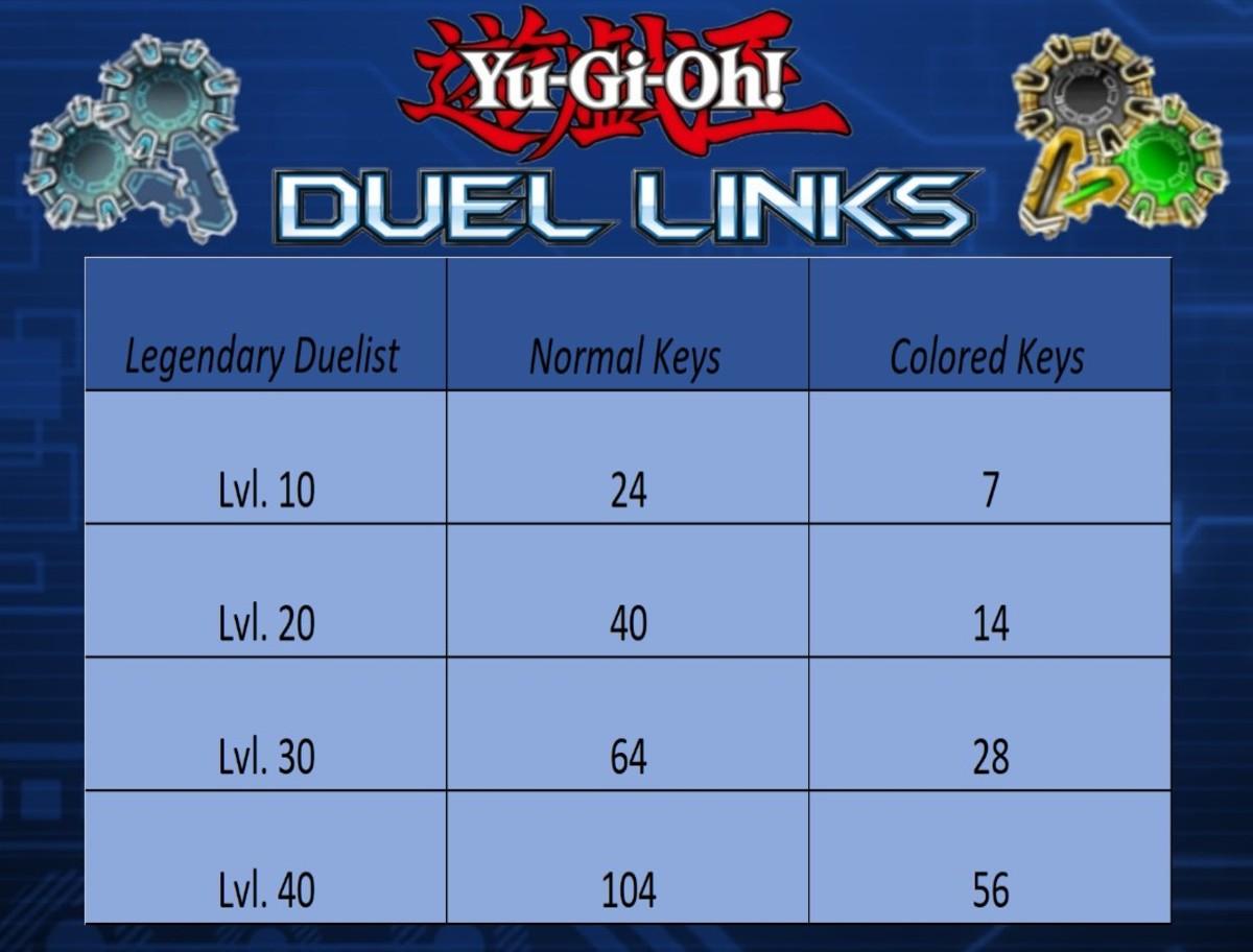 Yu-Gi-Oh! Duel Links: Gate Keys