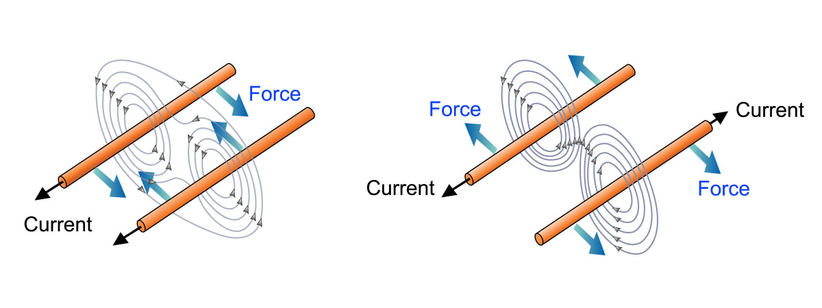 Diagram illustrating the attractive force between two wires that carry the electrical current in the same direction and the repulsive force when wires carry the current in opposite directions.