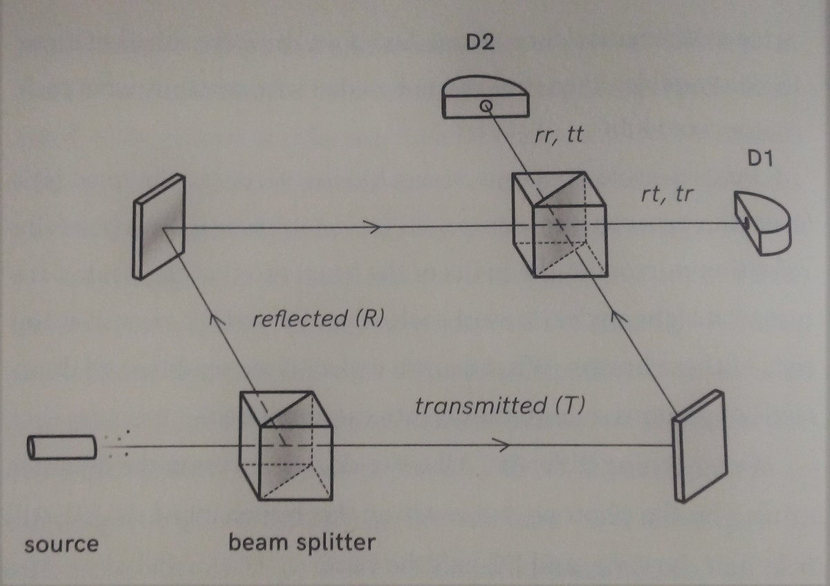 The Aspect and Grangier experiment.
