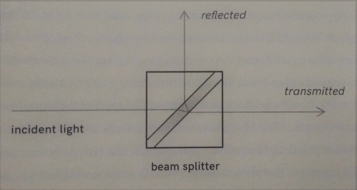 How the wavelength falls out of sync once encountering the beam splitter.