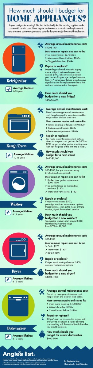 A great and comprehensive guide to appliance costs.