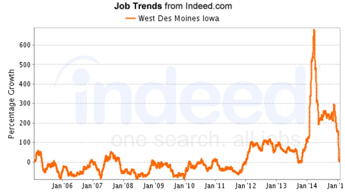 An upward trend began in January 2015.