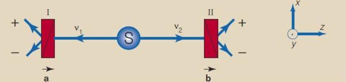 Einstein–Podolsky–Rosen gedanken experiment with photons. The two photons, v1 and v2,are analysed by the linear polarizers I and II, which make polarization measurements along a and b, perpendicular to the z axis. Each measurement has two possible ou