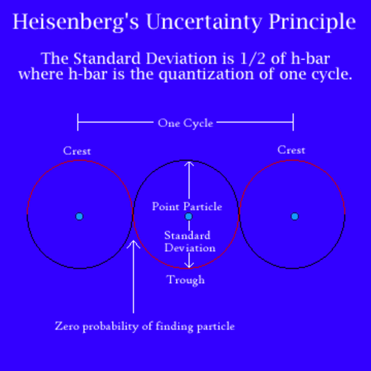 A graphical representation of Heisenberg's Uncertainty Principle.