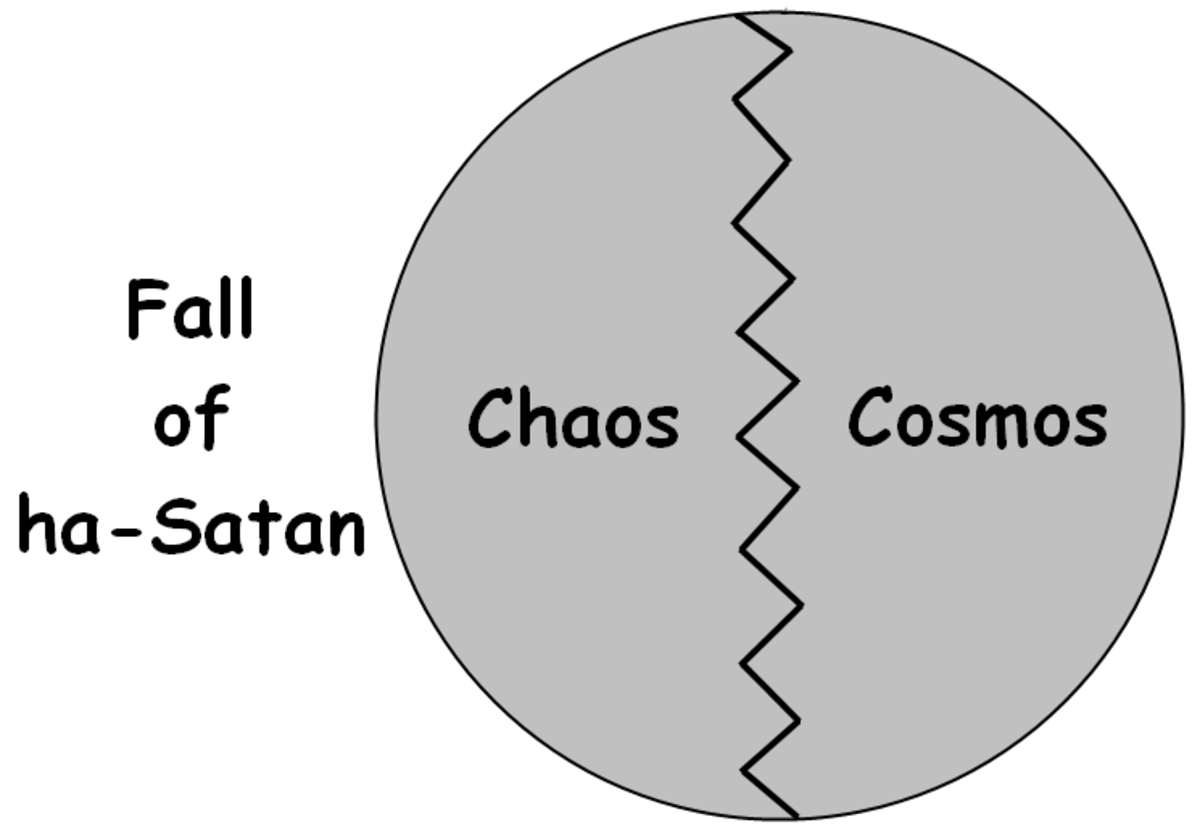 Cosmological argument on w:ex nihilo—Initial Chaos Theory, Abrahamic Philosophy. Created image using 'Paint.NET'.