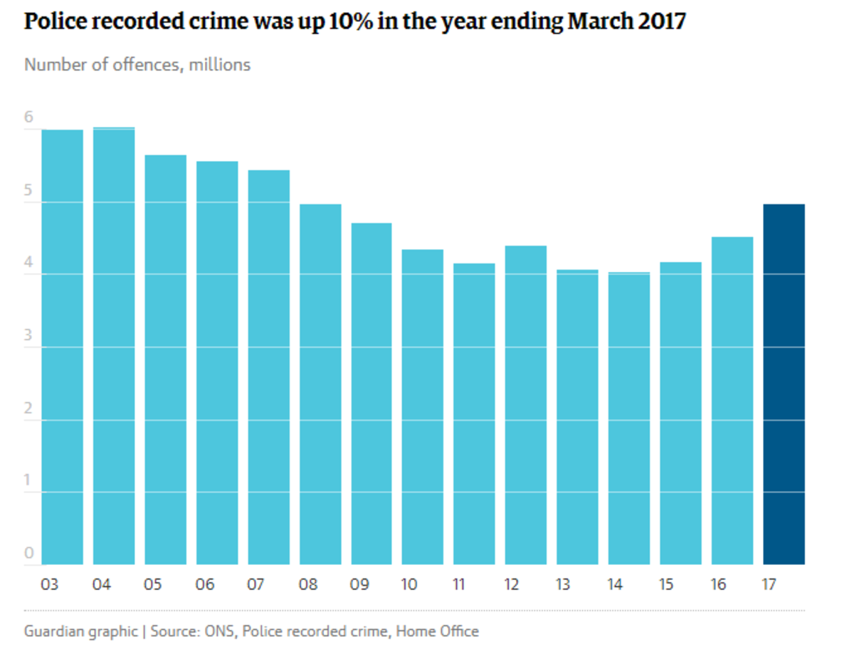 Violent crime rises last March