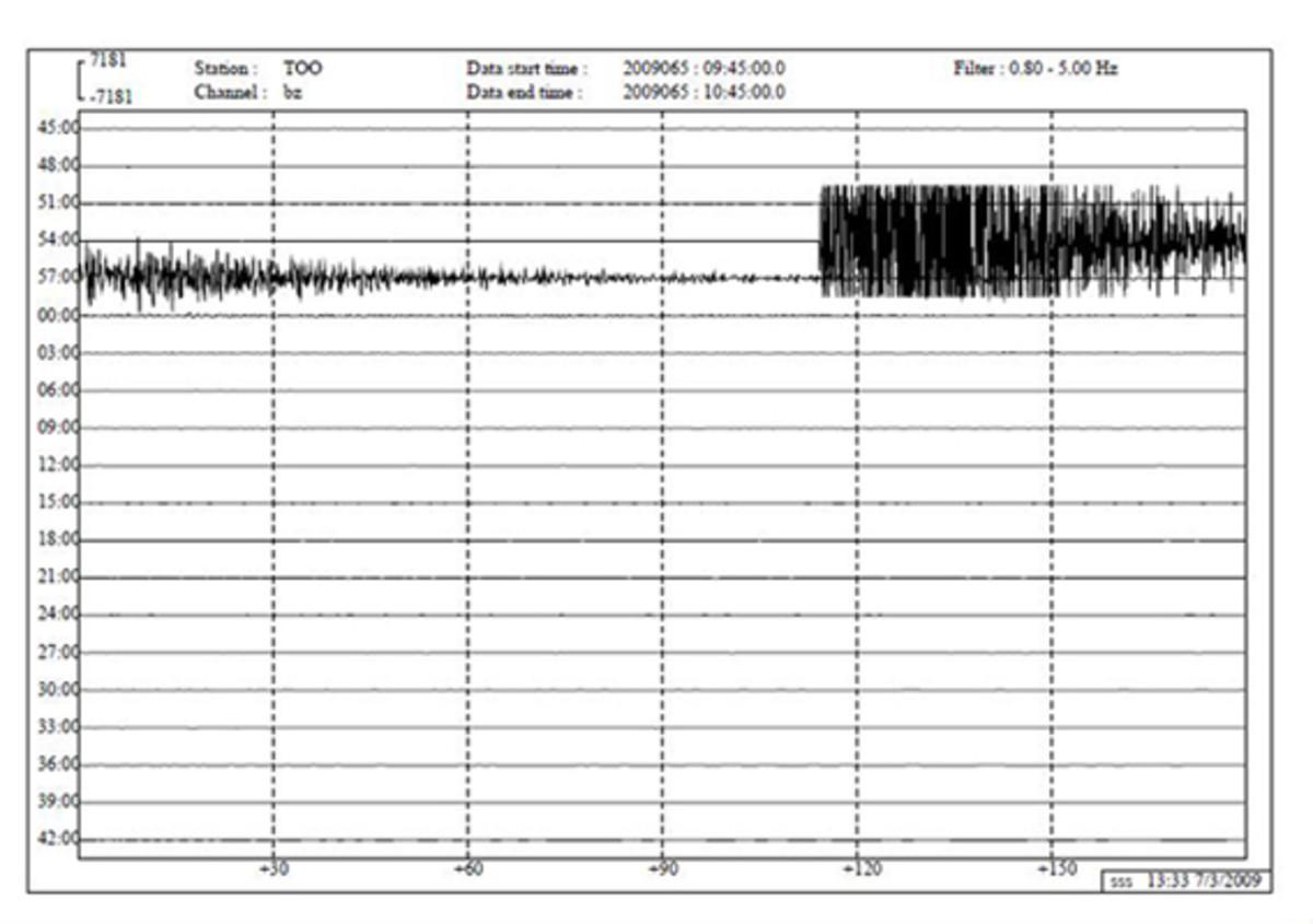 The Seismologic Graph of our Earthquake