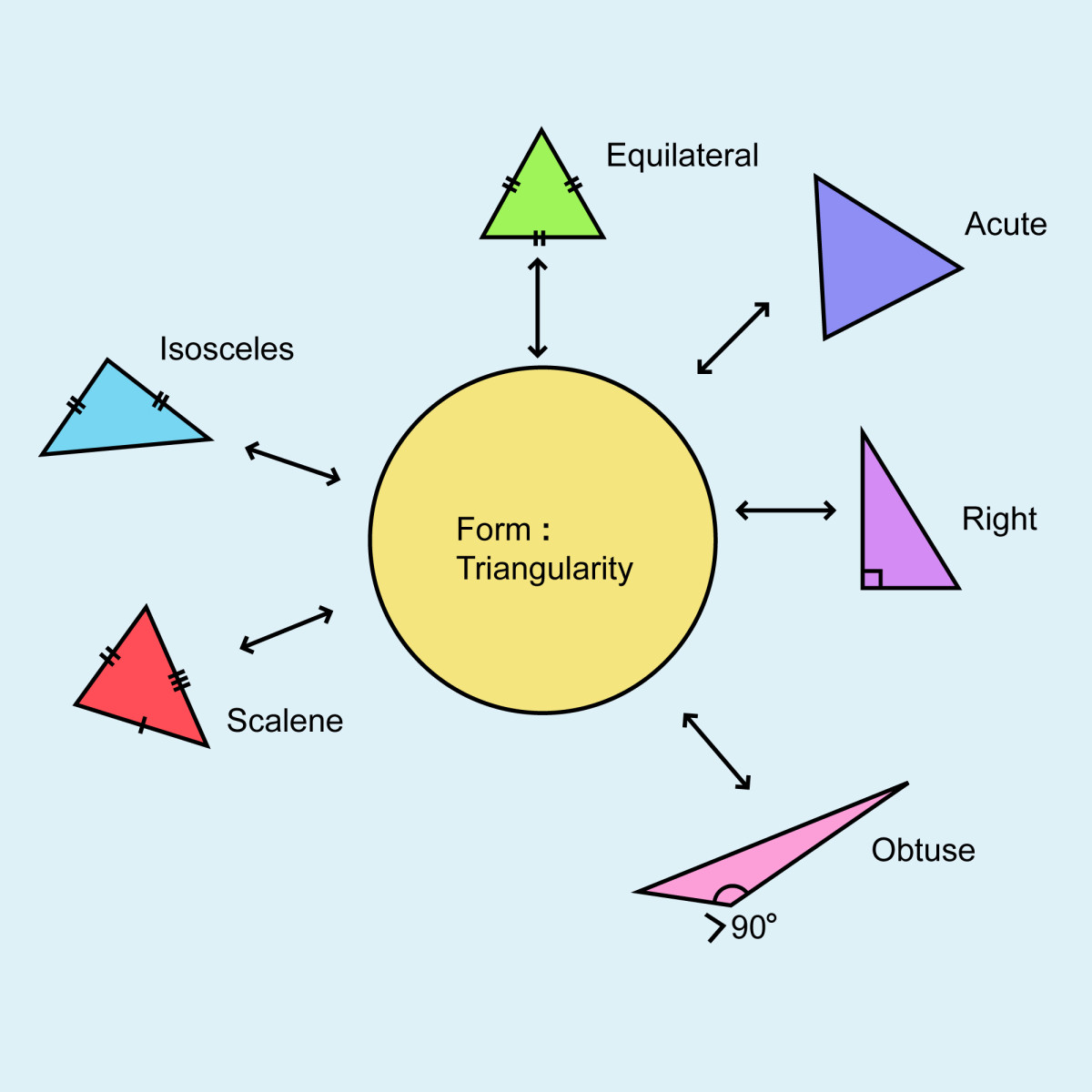 Six types of triangles are elements of the Form of Triangularity.
