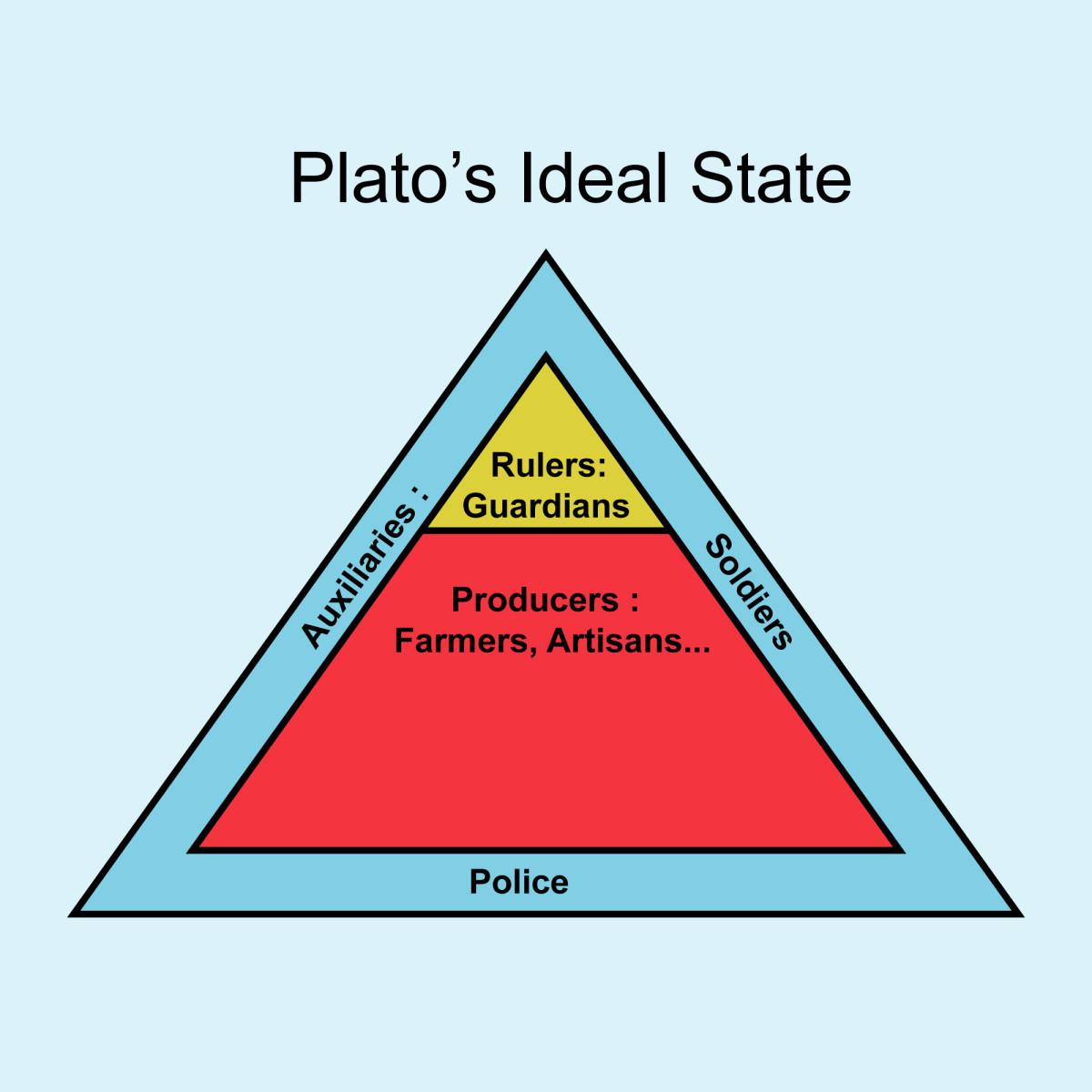 Diagram of Plato's Ideal Society