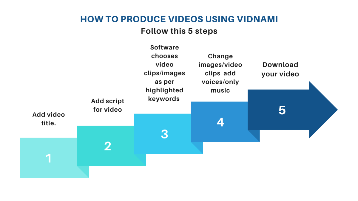 content-visualization-the-vidnami-software-user-guide