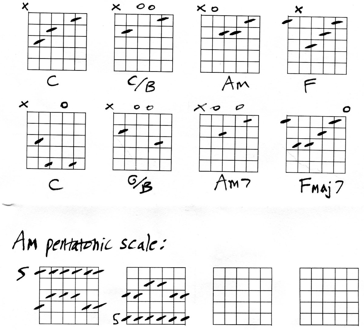 Guitar Chords In C