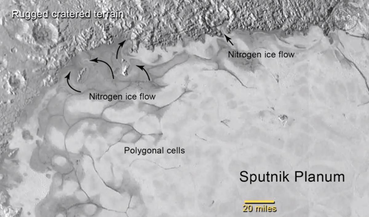 The nitrogen flows.