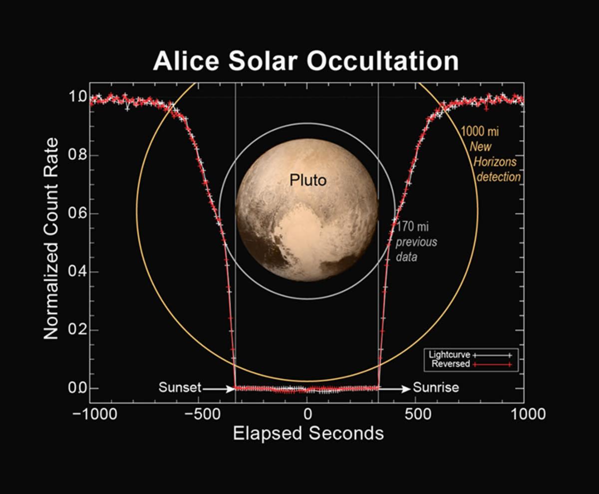 ALICE readings on Pluto.