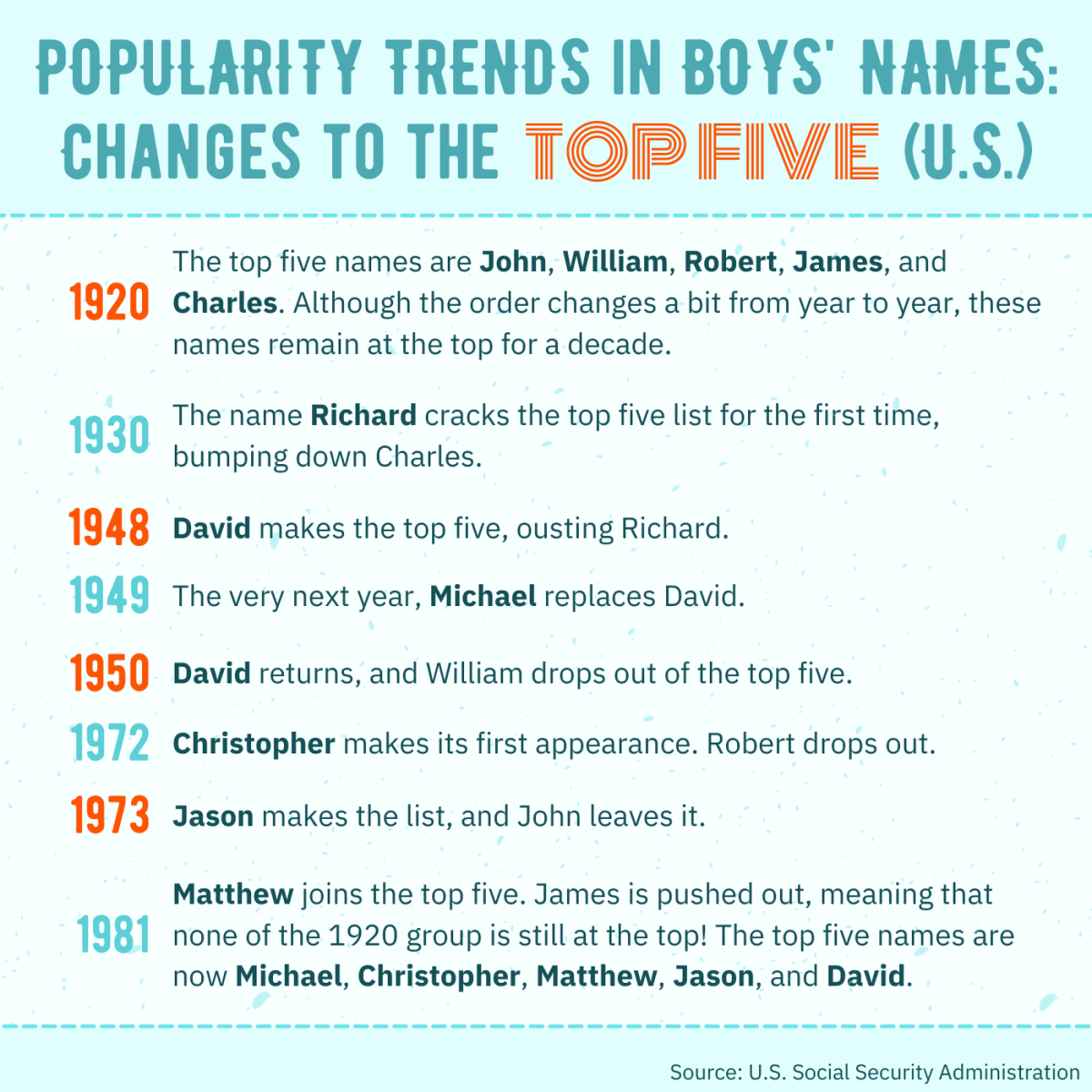 Take a look at how the top five boys' names in the U.S. changed from the 1920s to the 1980s!