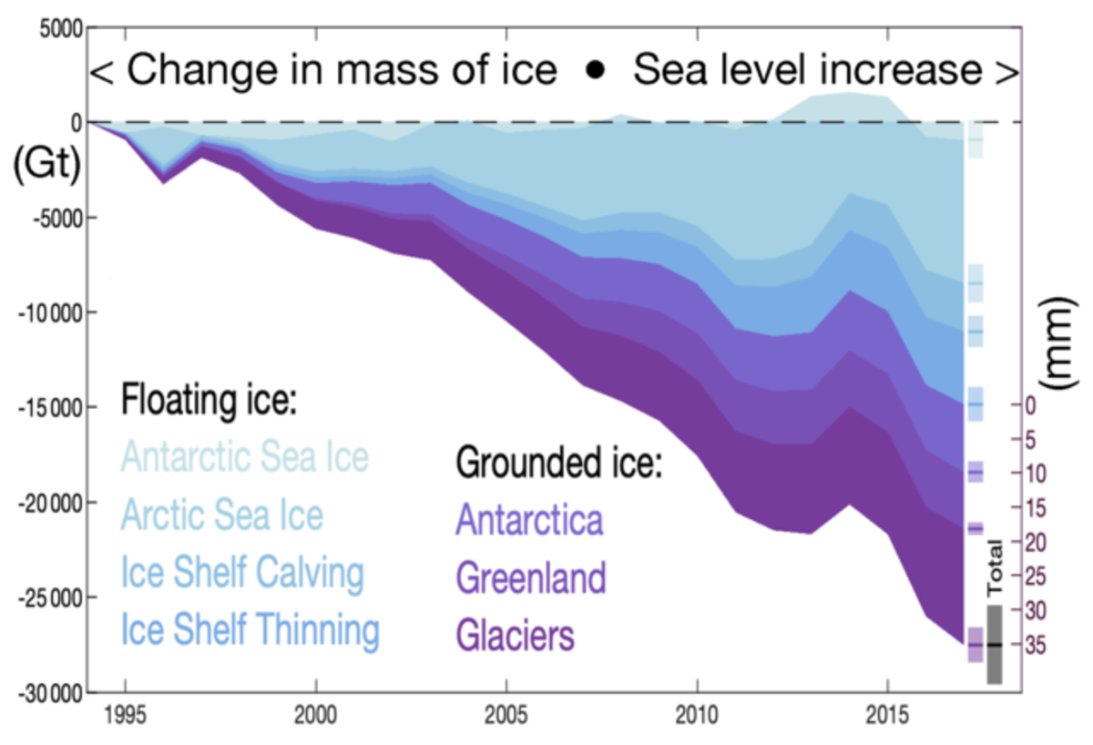 Earth lost 28 trillion tonnes of ice between 1994 and 2017, with melting grounded ice raising the global sea level by 34.6±3.1mm. The rate of ice loss has risen by 57% since the 1990s−from 0.8 to 1.2 trillion tonnes per year.