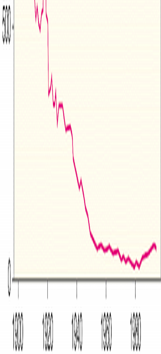 Same graph, stretched 10X vertically