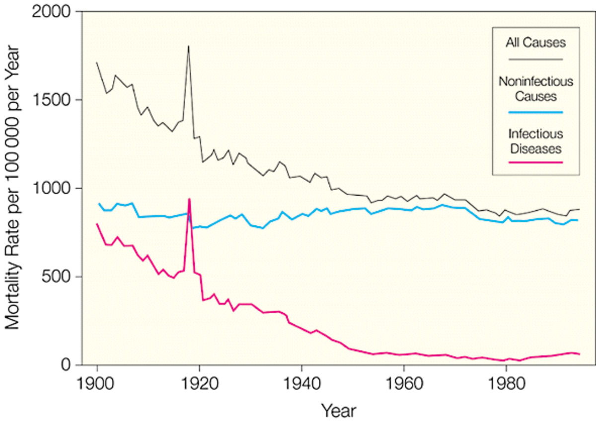 AMA graph of mortality rate drop due to disease