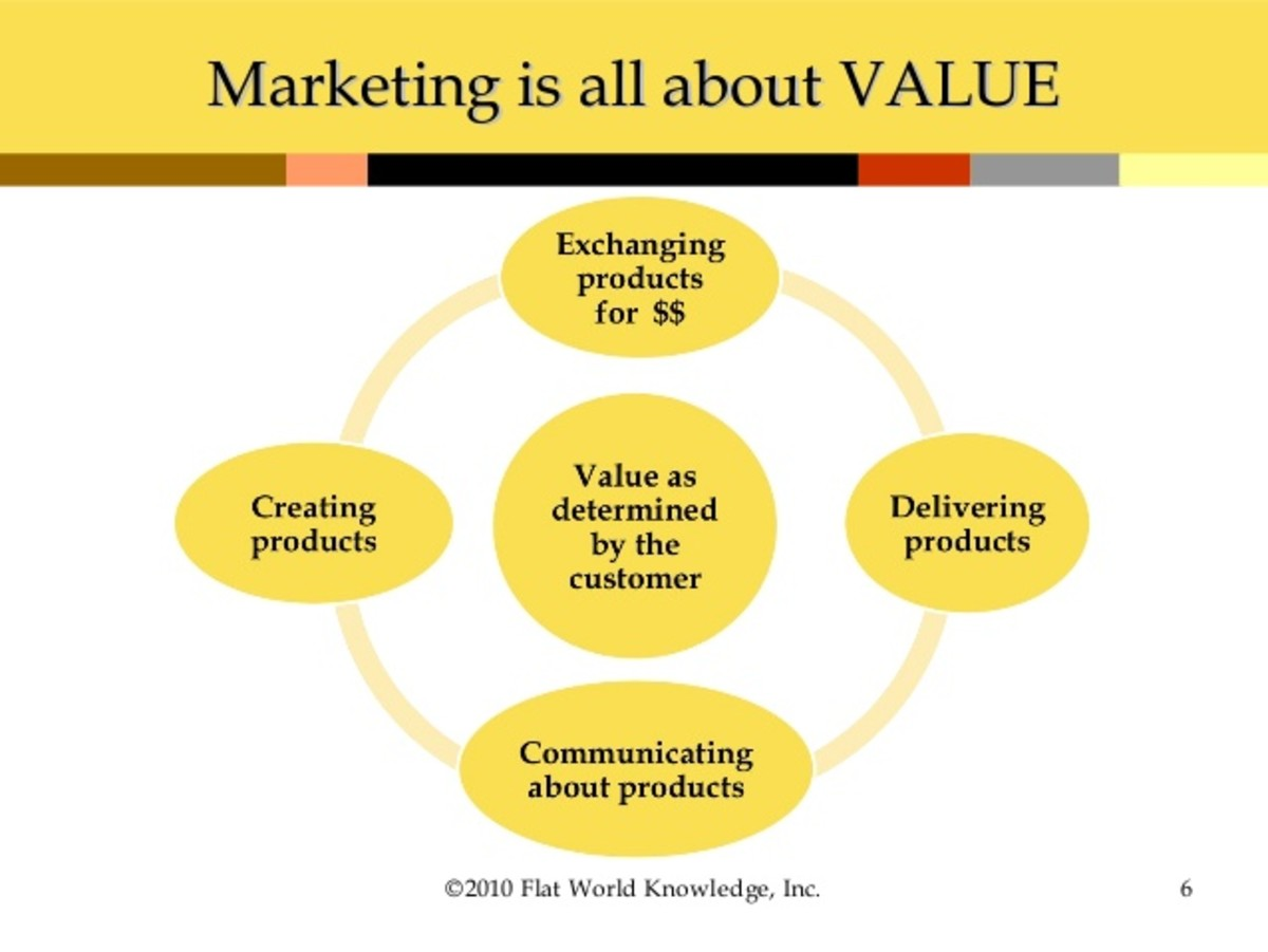 What Marketing Is All About!