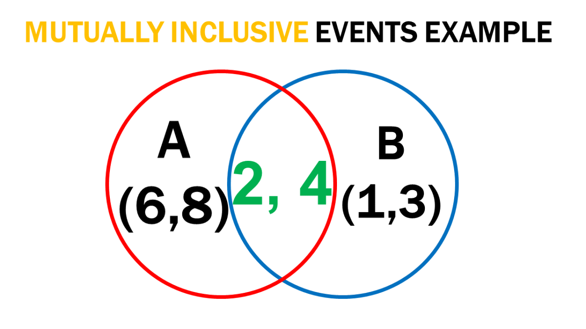 Illustration on Mutually Inclusive Events Example