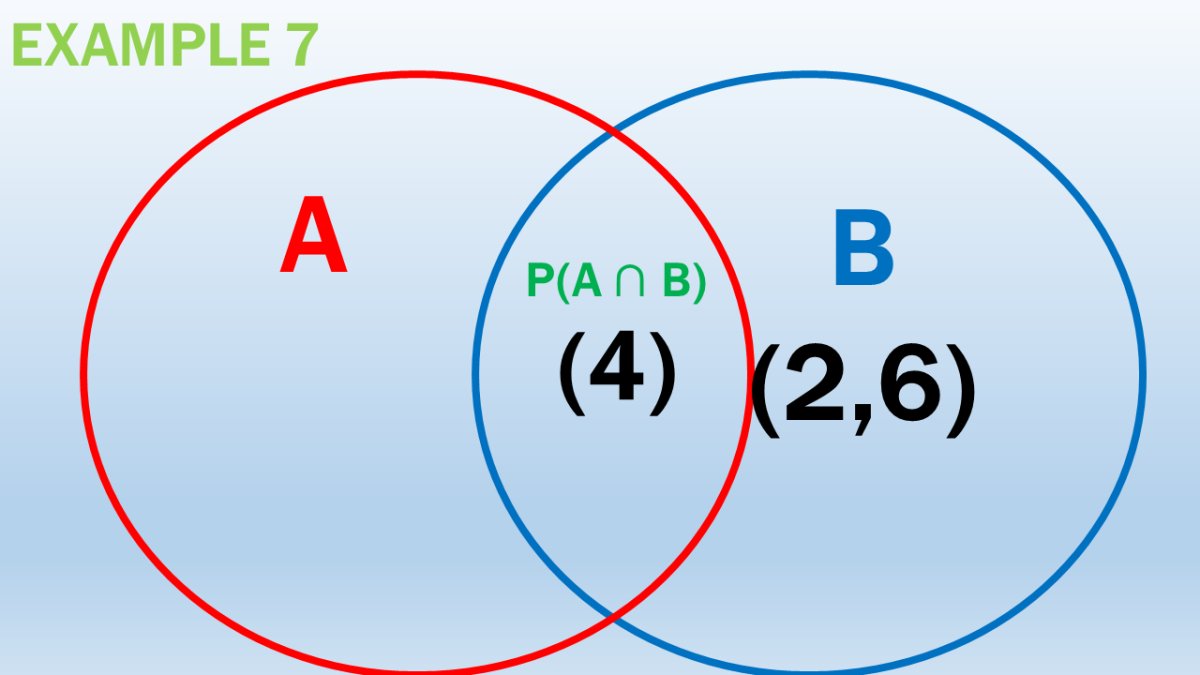 Probability of a Four or an Even Number