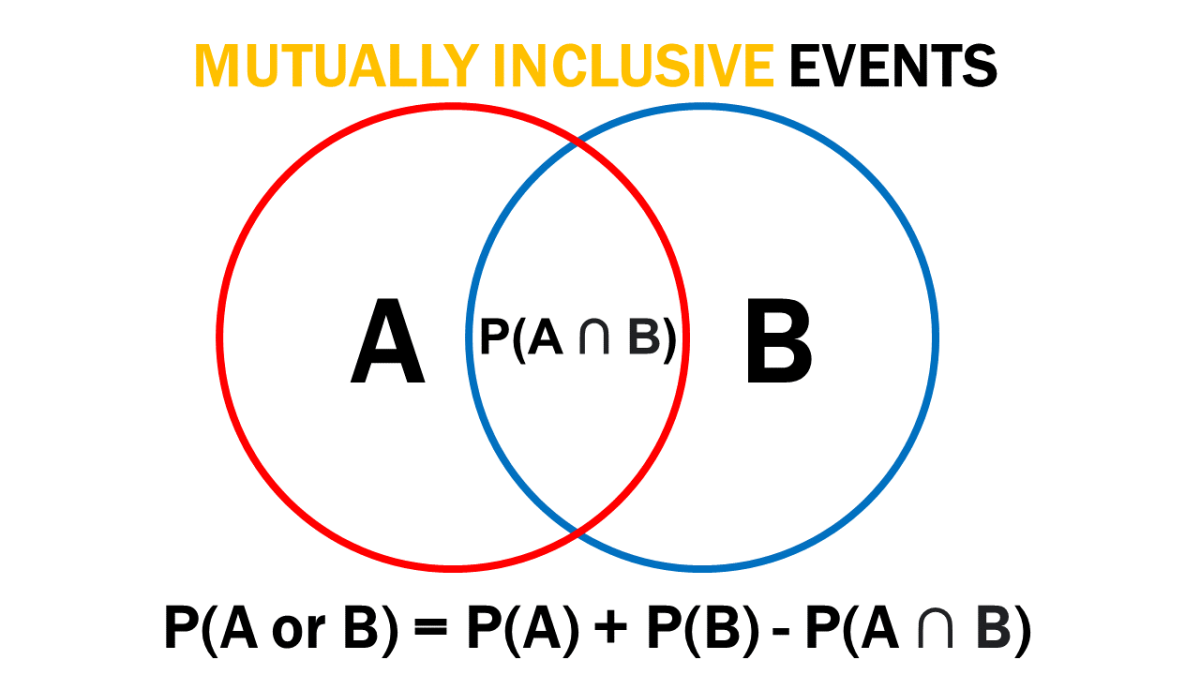 Mutually Inclusive Events: Definition, Examples, and Word Problems