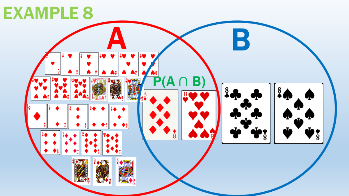Mutually Inclusive Events Problem in Getting the Probability of an Eight or a Red Card From the Deck of Cards