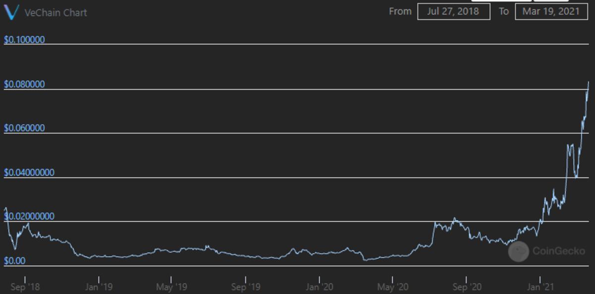 使用区块链越多,其令牌的值就会越高。