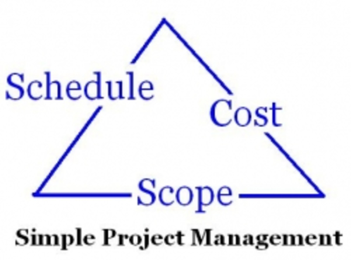 Simple project management triple constraints