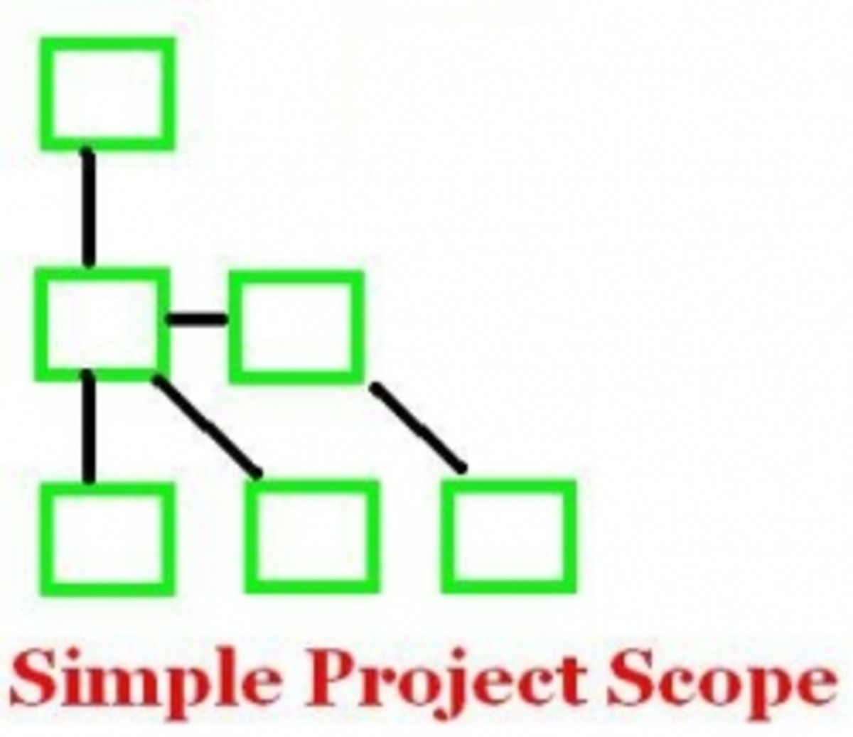 Simple Project Management Scope