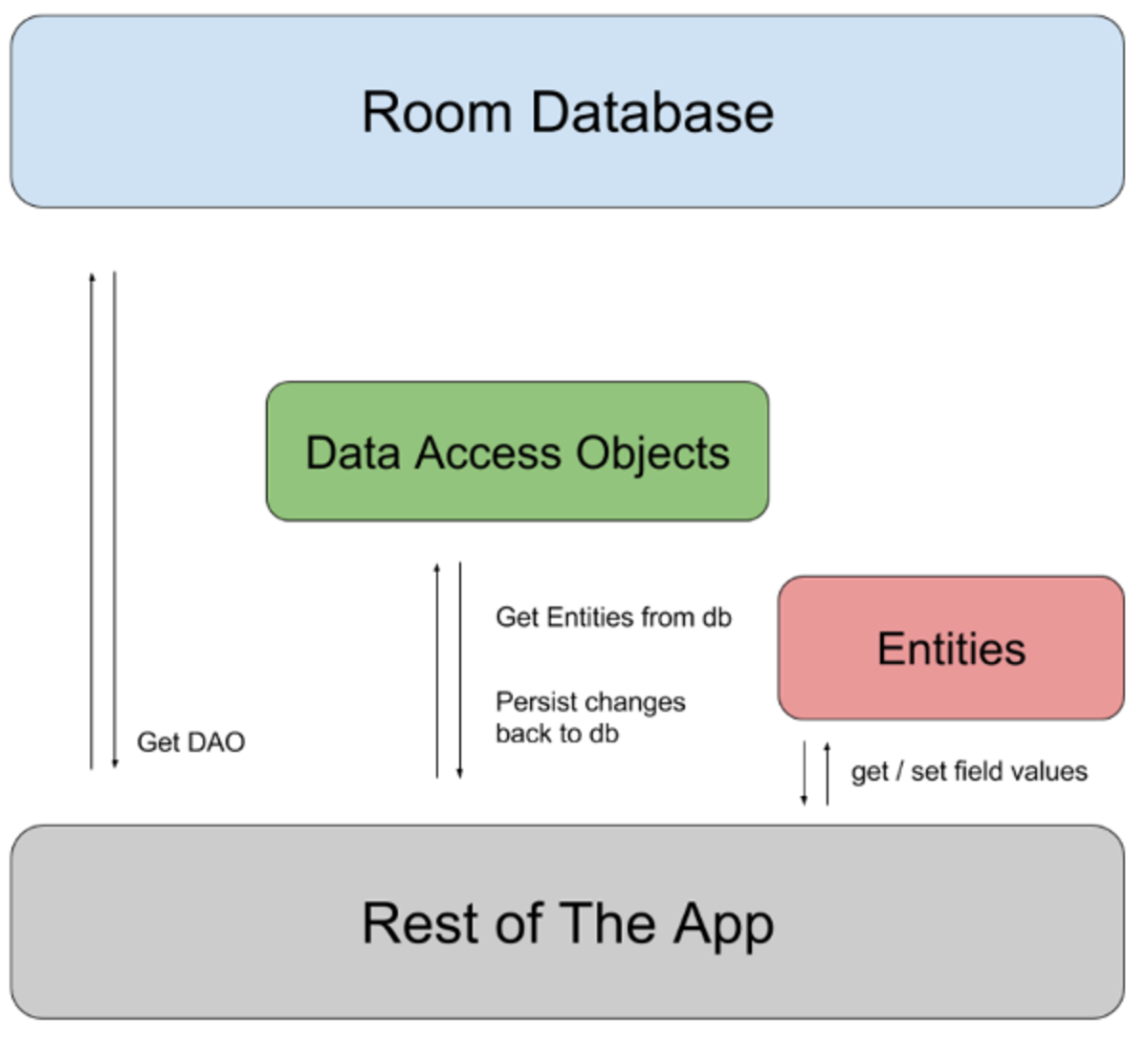 Managing Sqlite Database in Android With Room Persistence Library