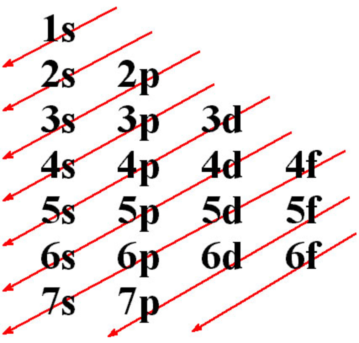 chemistry-1-electronic-configuration-of-atoms