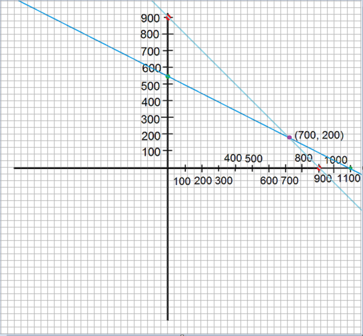 The answer to the equation system is the intercsection between the two lines, in this case 700 in x and 200 in y.