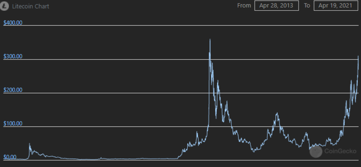 The Litecoin price since its creation.