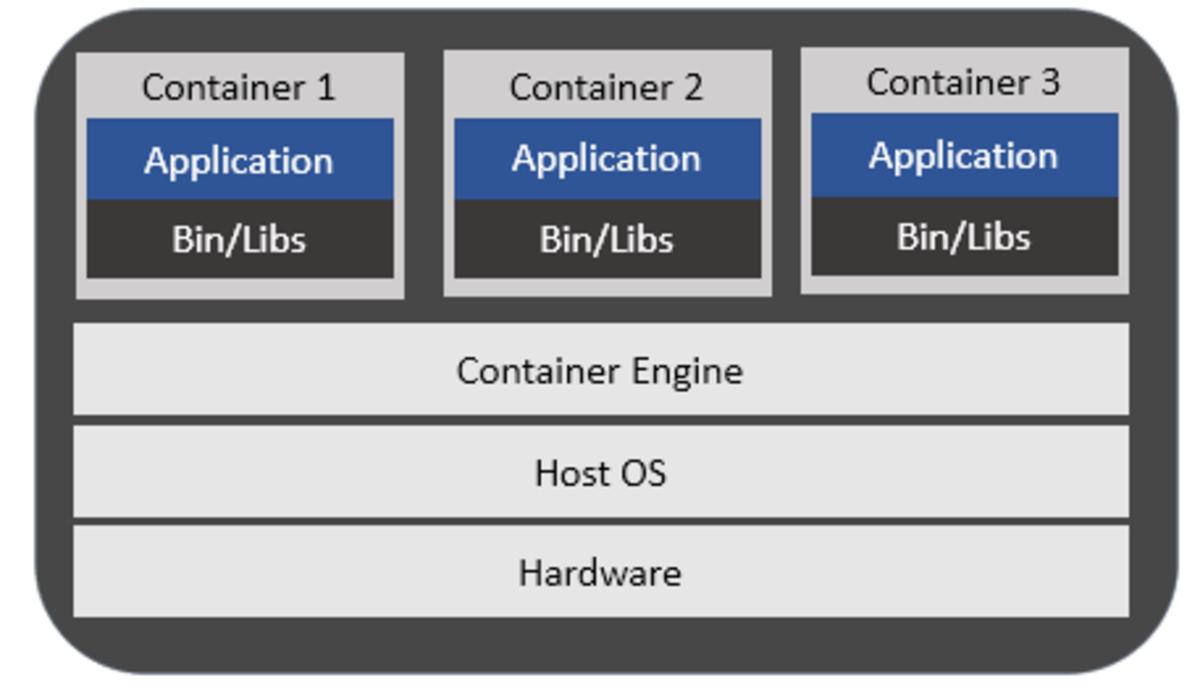 Figure2: Containerization Engine