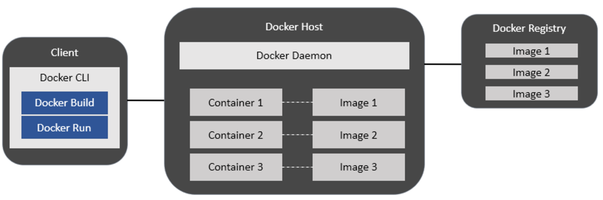 Figure 3: Docker Components