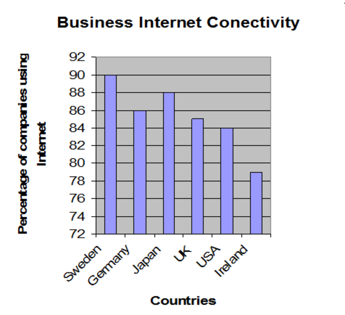 As revealed by the graph, the rates of companies using the Internet are amazingly high!