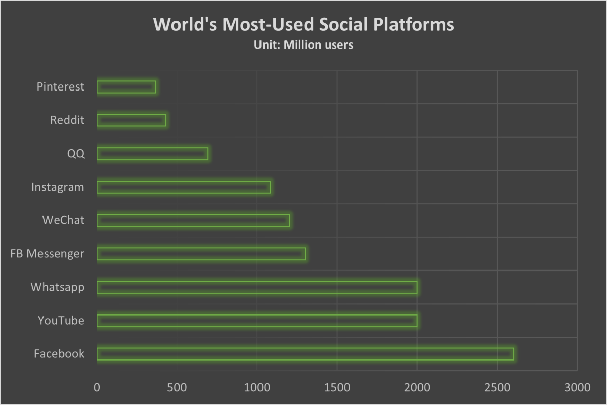 The world's most-used social media platforms