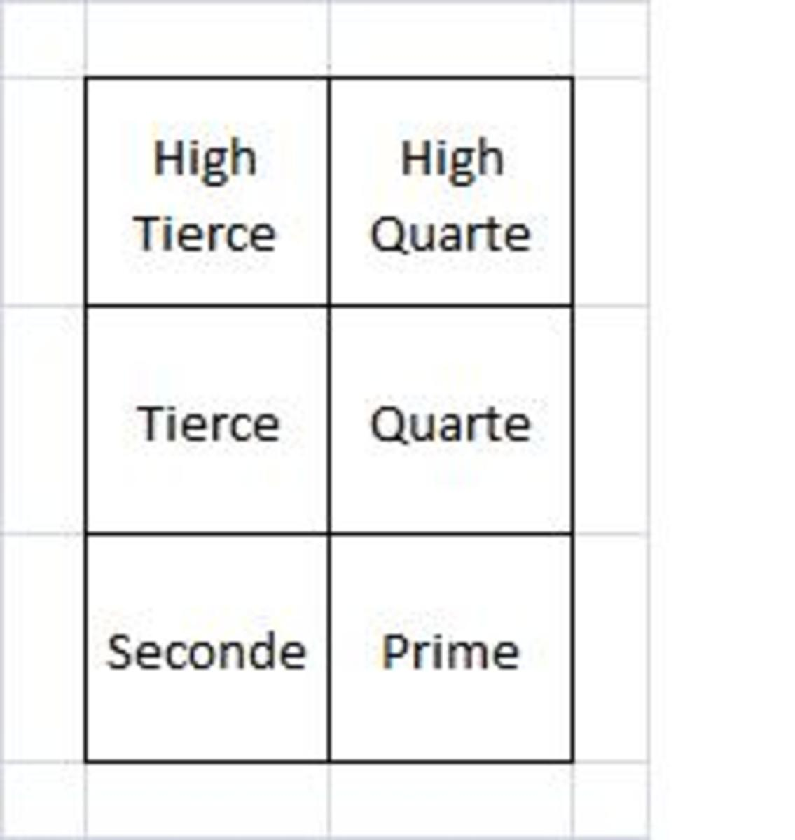 Quadrants for Defense - note the High Tierce and High Quarte quadrants, which are for use when confronted by Cavalry